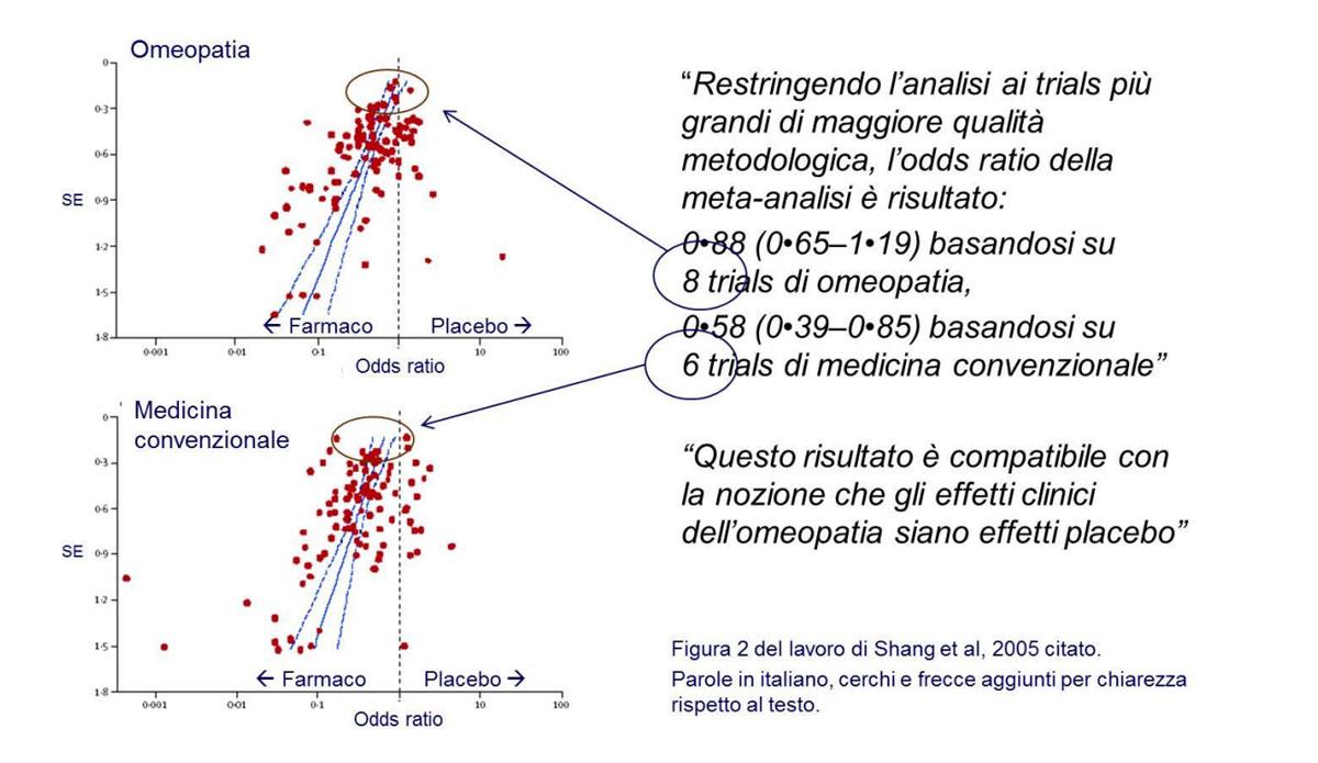 metanalisi the lancet shang 2005 omeopatia