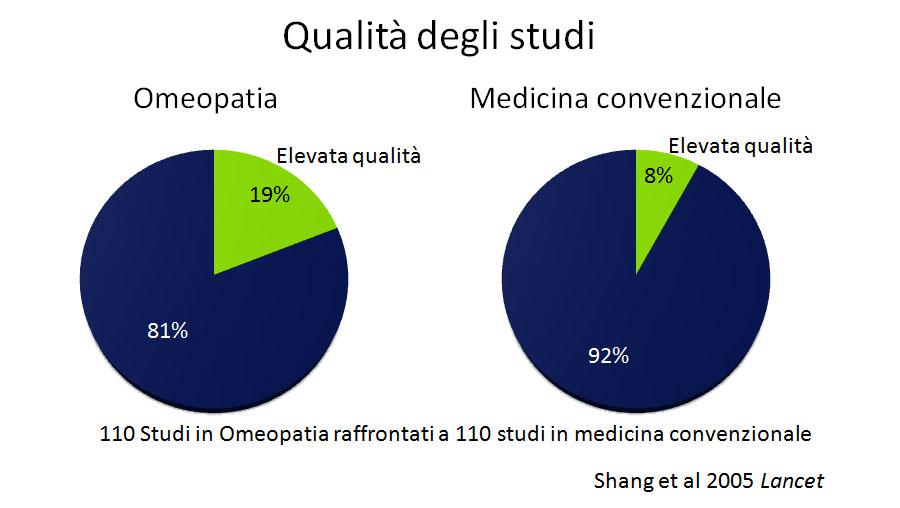 Qualità degli studi condotti sull'omeopatia