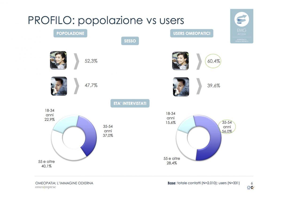 PROFILO: popolazione vs users