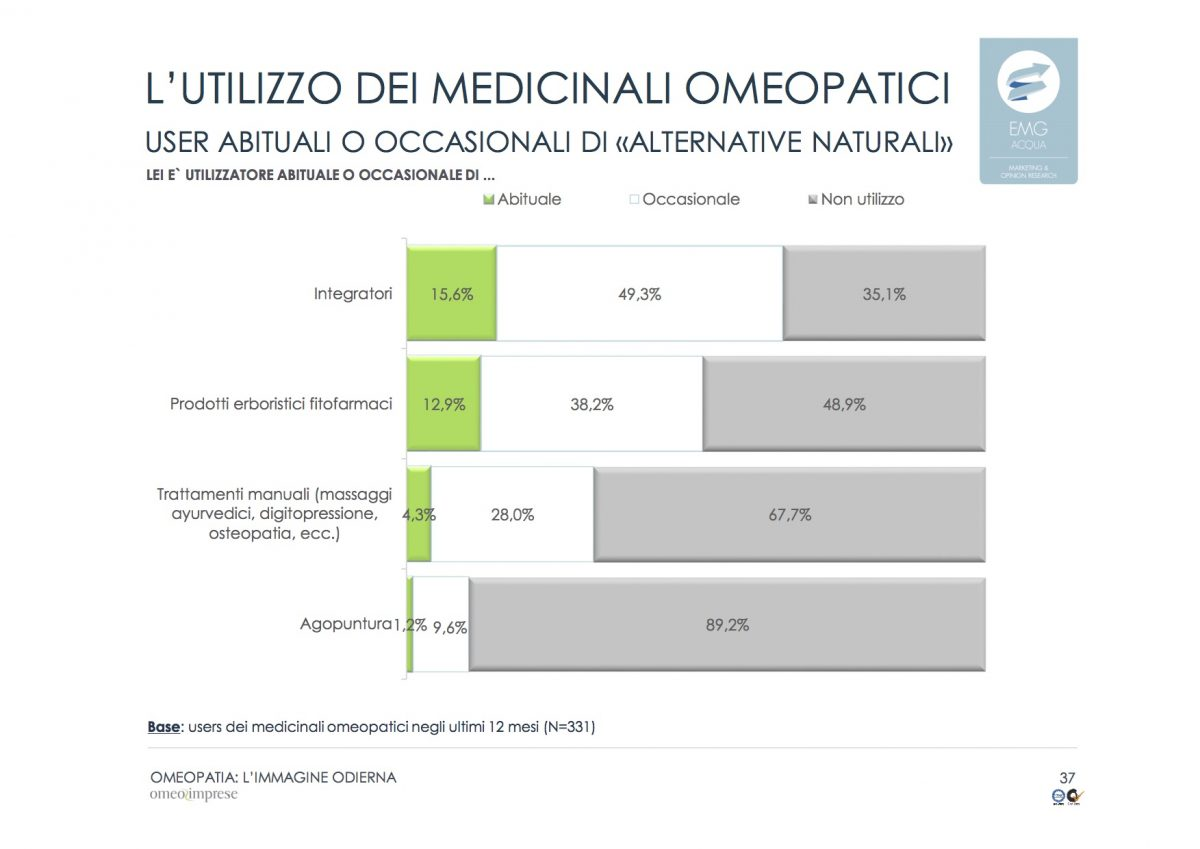 18-2-omeopatia_indagine-odierna_rapporto-finale_emg-acqua_marzo-2016