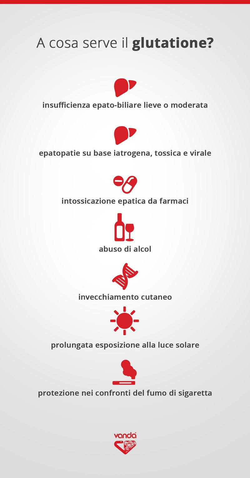 infografica sull'uso del glutatione