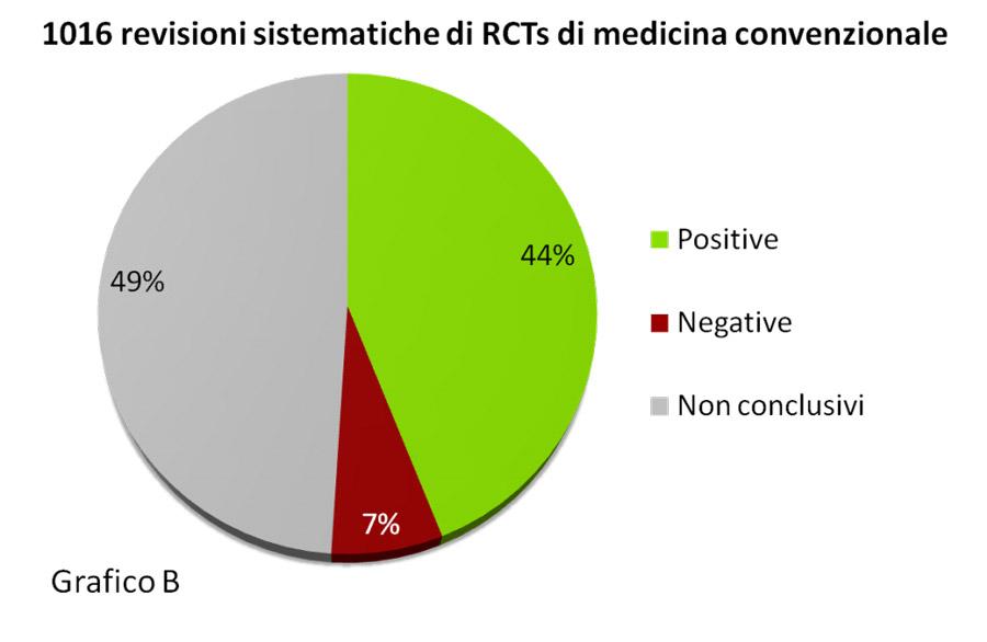 Analisi su 1016 revisioni sistematiche di Studi Controllati Randomizzati (RCT) nella medicina convenzionale