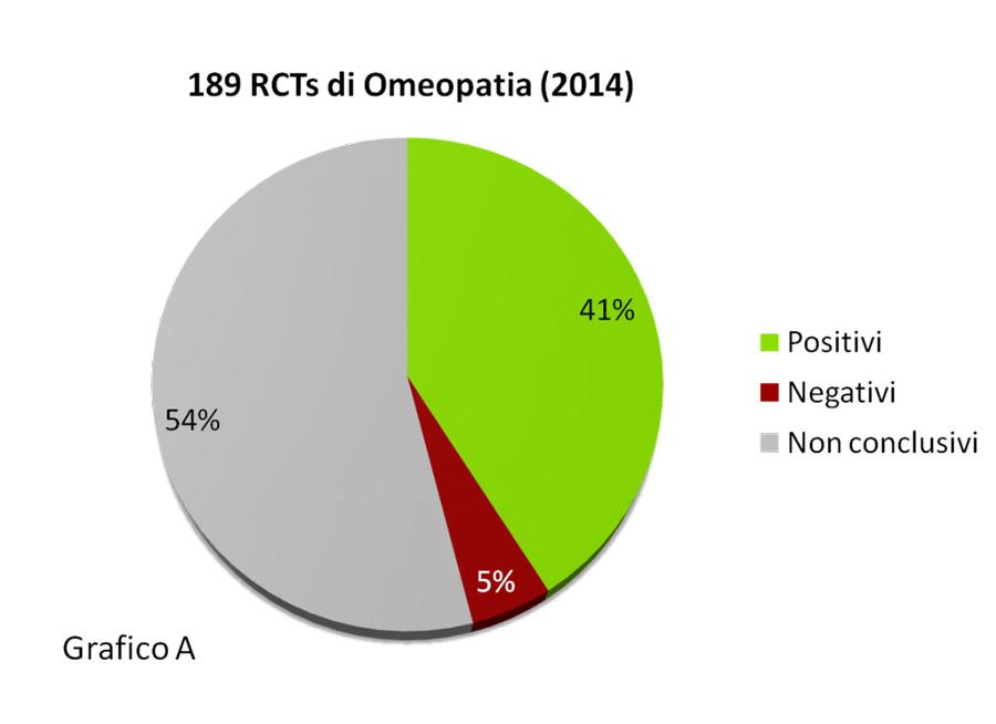 infografica sulle prove scientifiche della efficacia della omeopatia