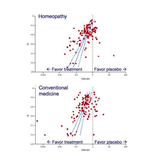 omeopatia non funziona infografica