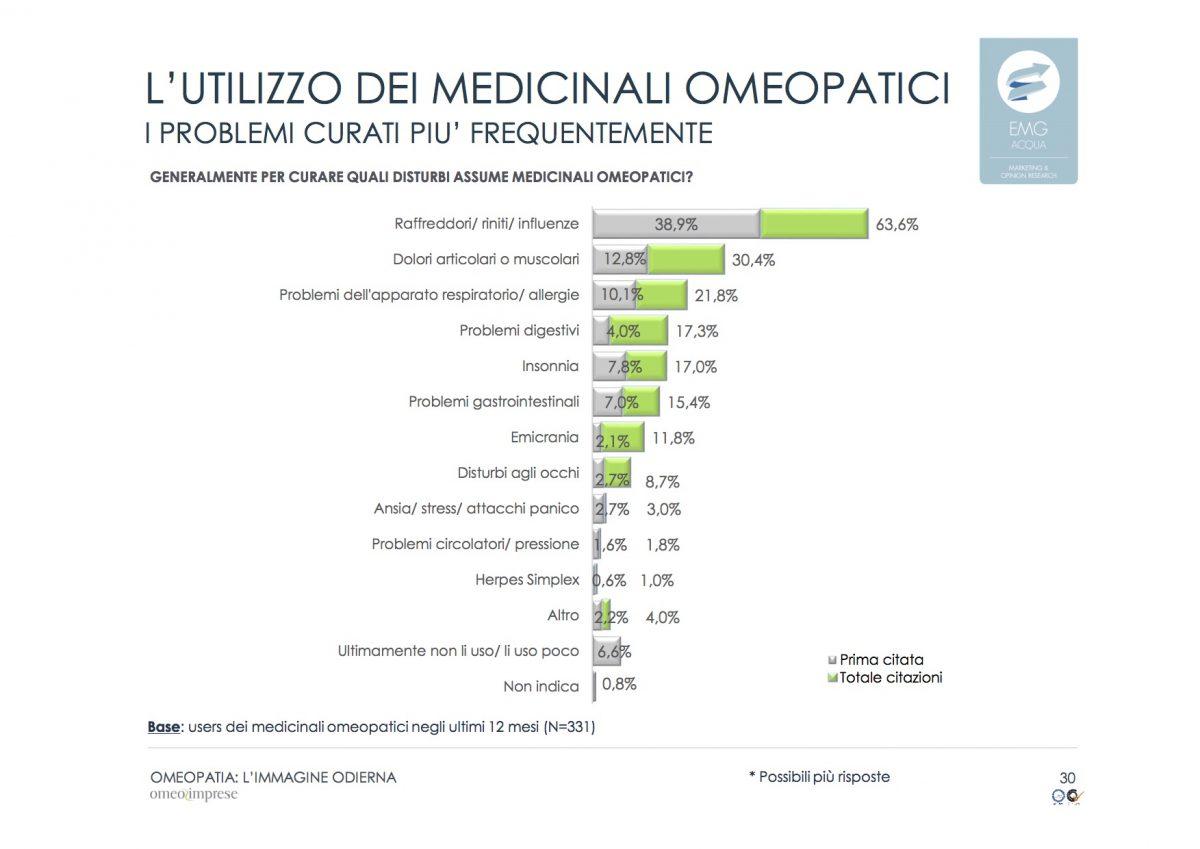 15-2-omeopatia_indagine-odierna_rapporto-finale_emg-acqua_marzo-2016
