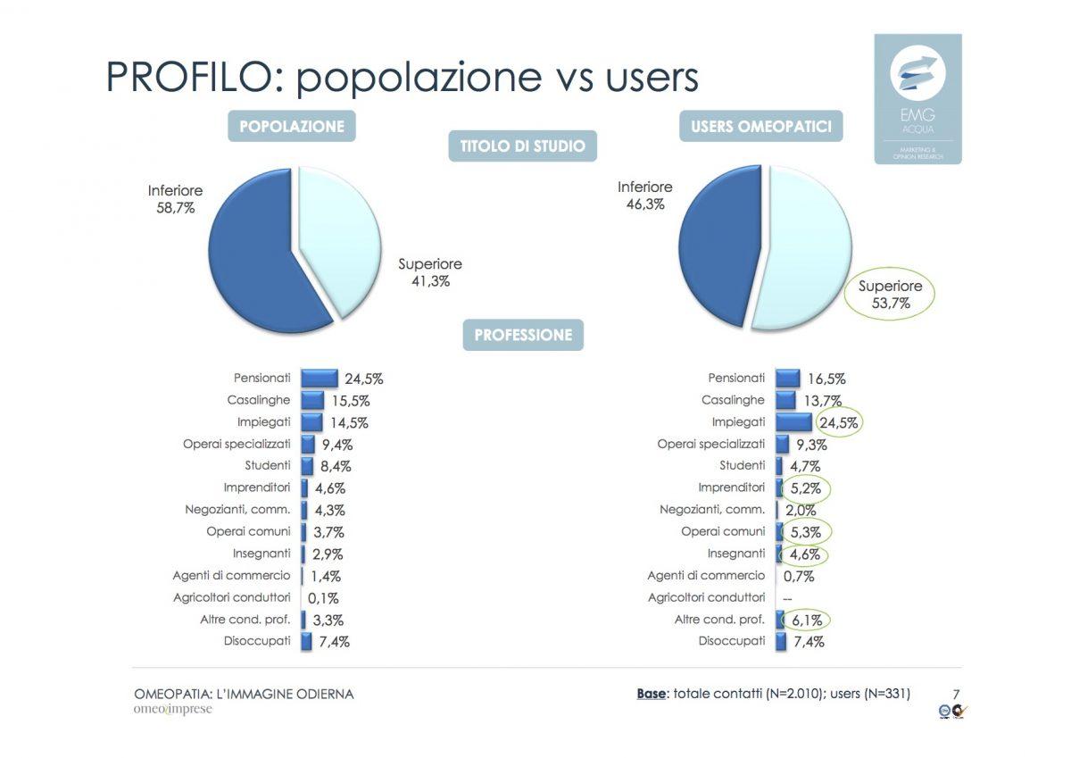 Popolazione Vs Users: popolazione, titolo di studio, users omeopatici, prefessioni