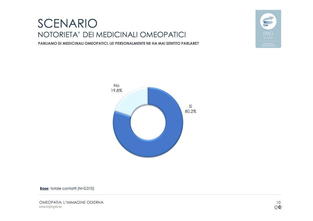 statistica sulla notorietà dei medicinali omeopatici: l' 80,2% degli italiani conosce la medicina omeopatica