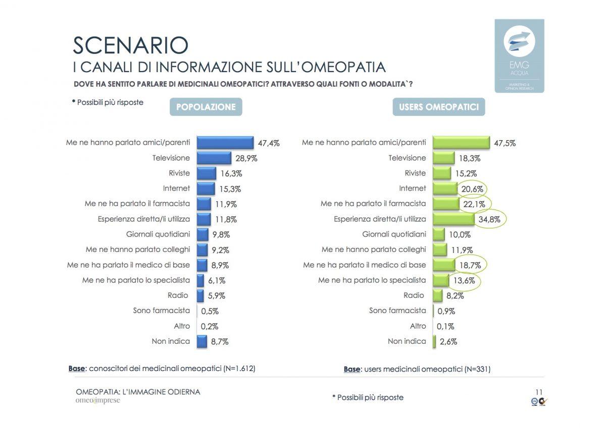 5-2-omeopatia_indagine-odierna_rapporto-finale_emg-acqua_marzo-2016