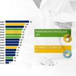 Farmacia del Futuro, l'importanza di Omeopatia e Medicina Integrata