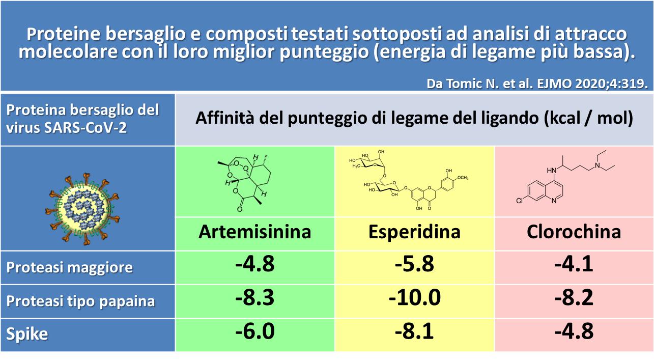esperidina proprietà antivirale